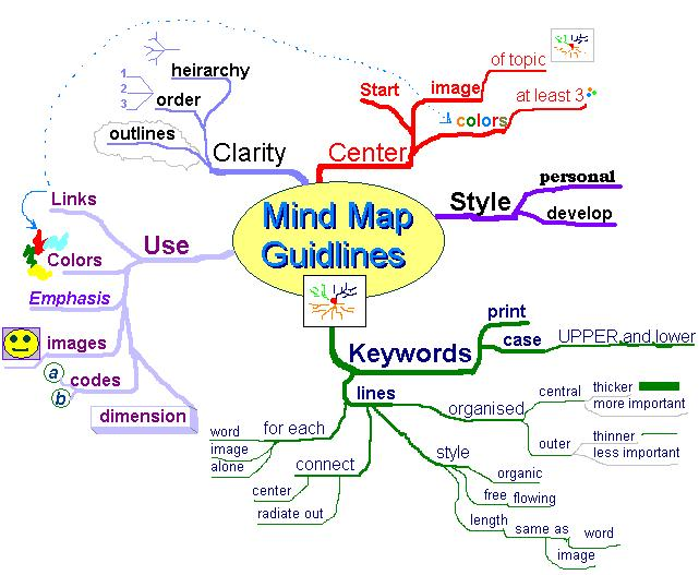 Mind map example - Author: Danny Stevens